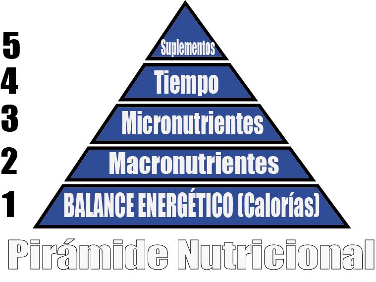Que es lo MÁS importante en nutrición? La pirámide nutricional.