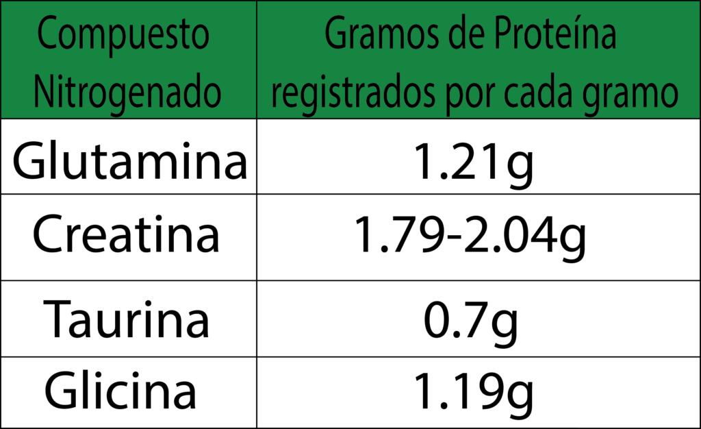Tabla de kjheldal proteina