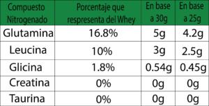 """Tabla """"Relación de aminoácidos""""."""