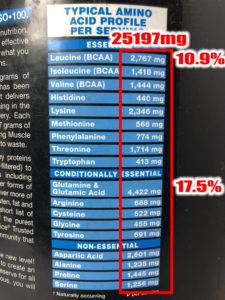Aminograma proteguia ISO 100