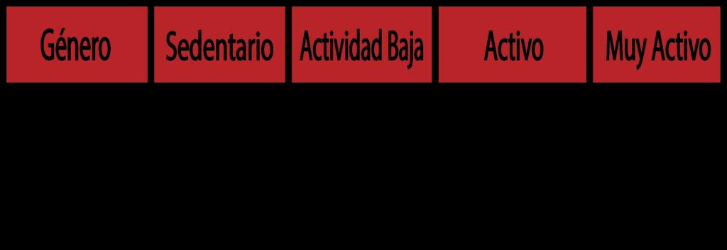 Nivel de actividad