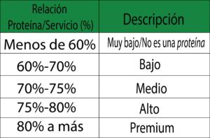 Tabla relacion proteína servicio