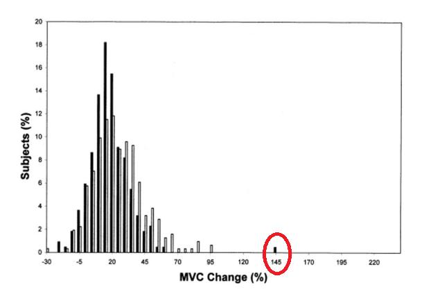 Fuerza isometrica genetic outlier atipico