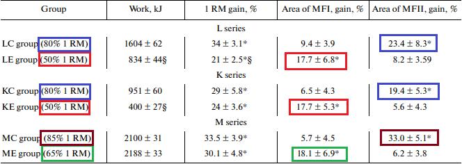 Resultados de cargas altas y bajas cargas final
