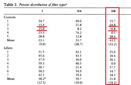 porcentajes de fibras tipo IIB