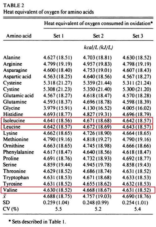 cuantas calorias tienen los aminoacidos