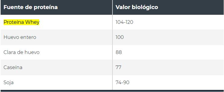 Valor biológico de la proteína whey