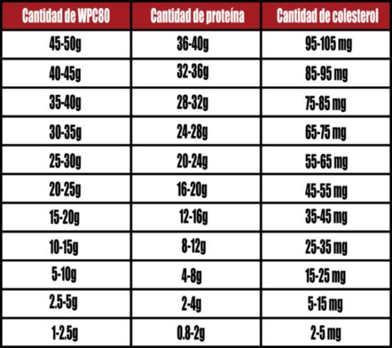 Tabla de whey protein y colesterol