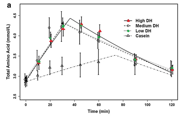 Whey protein hidrolizado aminoacidos