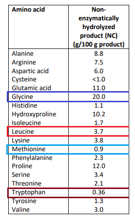 aminoacidos de hydrobeef