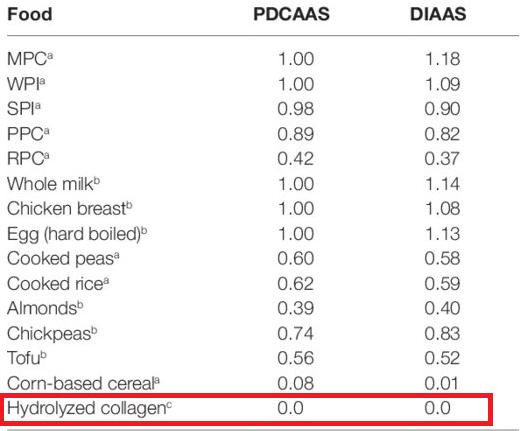 calidad de la proteina de colageno