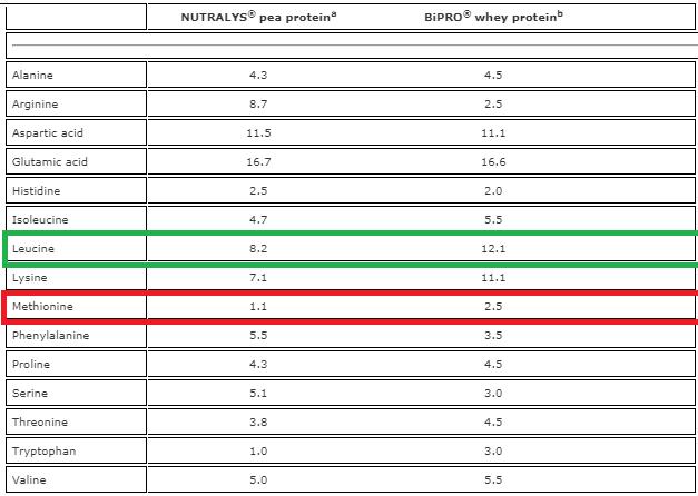 proteina de guisante vs whey aminograma