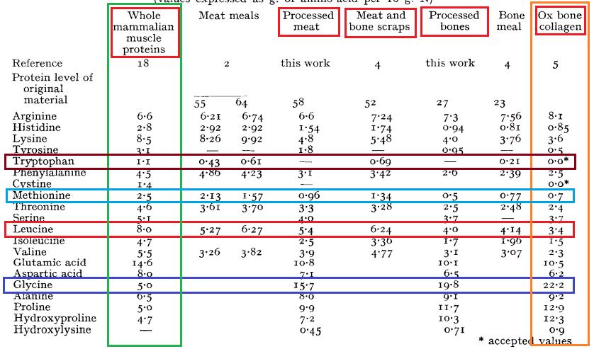proteina en polvo de carne de res