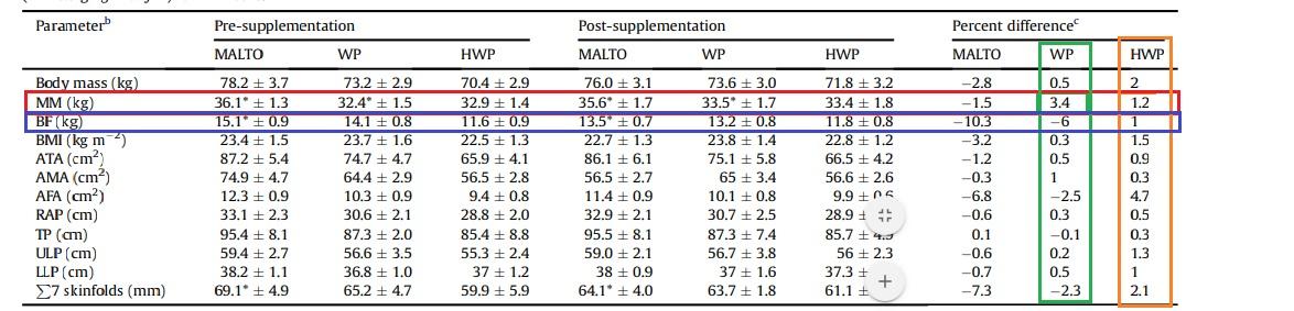 whey protein hidrolizada resultados
