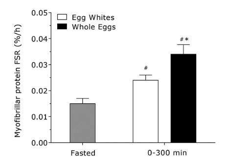 claras de huevos vs huevos entero