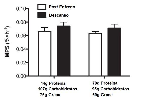 comida mezclada proteina whey