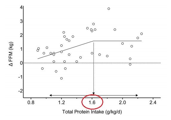 gramos de proteina al dia