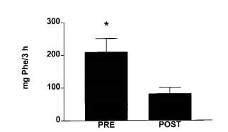 proteina whey en ayunas