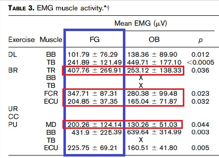 Fat gripz actividad muscular