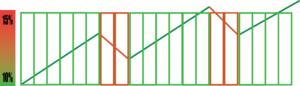 Minicut intermedio