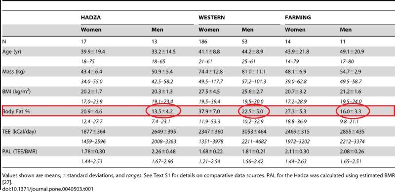 niveles de grasa corporal en hombres paleoliticos