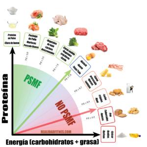 PSMF lista alimentos