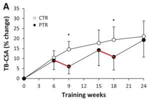 3 semanas sin entrenamiento