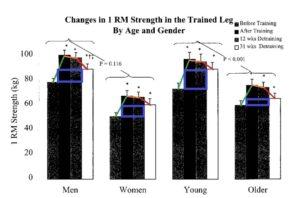 perder masa muscular personas edad avanzada
