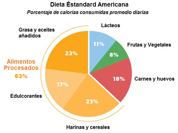 Dieta ENDOMORFO