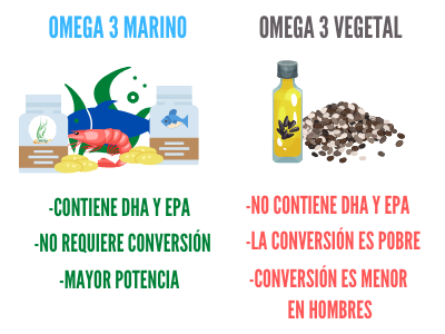 Omega 3 VEGETAl Vs ANIMAl