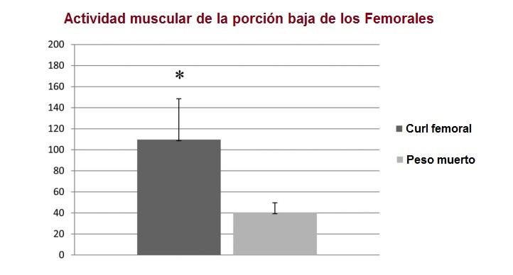 curl femoral para femorales