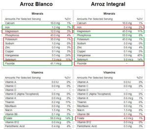 diferencias arroz integral y blanco