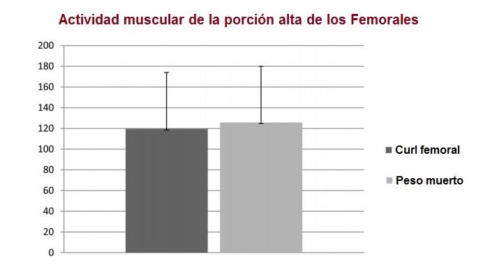 peso muerto para femorales