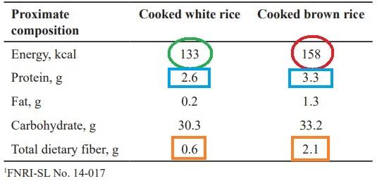 propiedades arroz integral vs blanco
