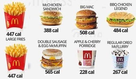cuanto se puede engordar en mcdonalds