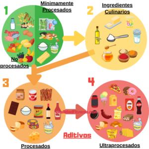 Comida procesada y ultraprocesada