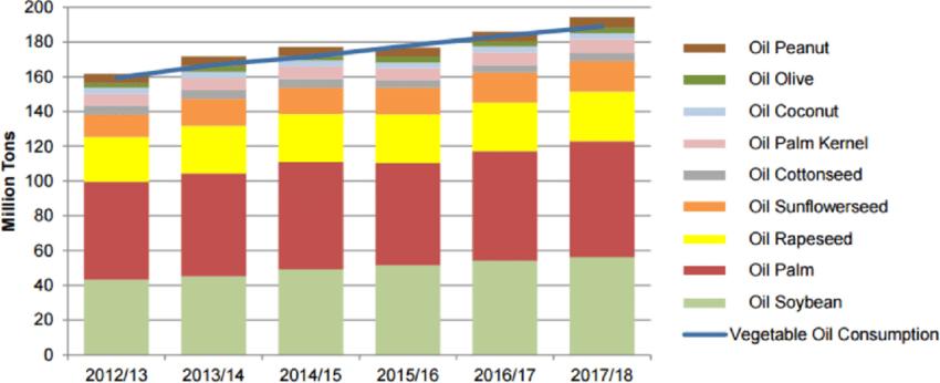 produccion y consumo de aceites vegetales